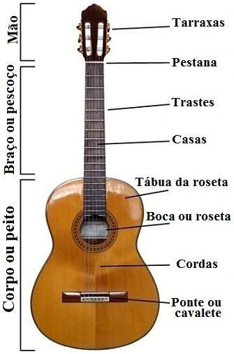 Elementos do violão