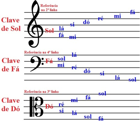 claves musicais e armaduras de claves juarez barcellos