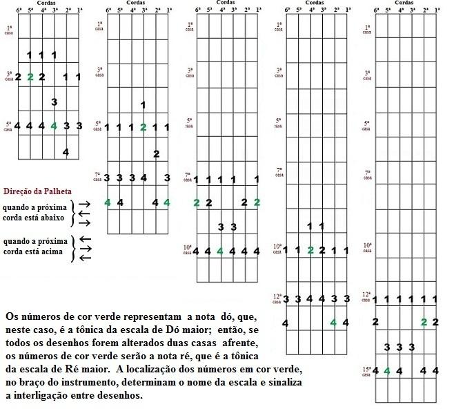 Escala Diatônica - Cinco desenhos para improvisação