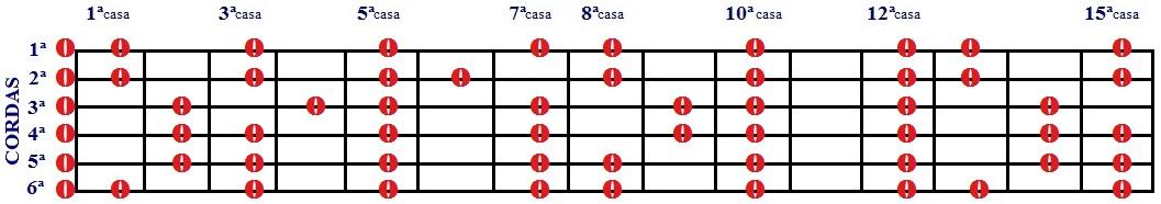 Escala Diatônica de Dó e Lá menor - 1 desenho com cordas soltas e 15 casas