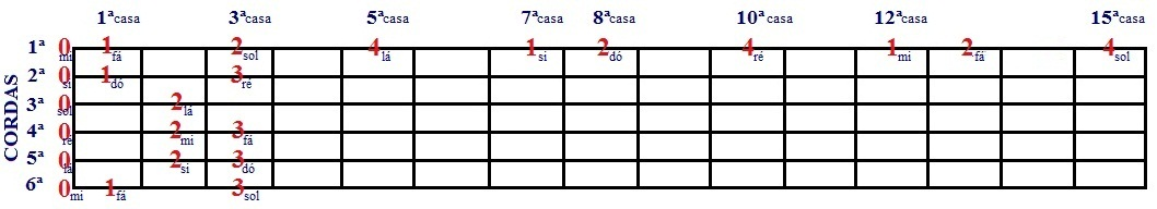 Escala Diatônica de Dó e Lá menor - desenho com cordas soltas