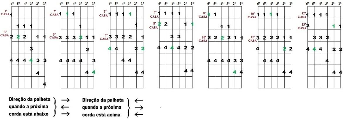 Escala Diatônica de Dó maior e Lá menor - Sete desenhos para improvisação
