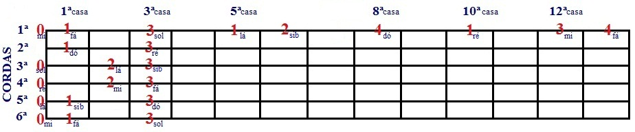 Escala Diatônica de Fá e Ré menor - desenho com cordas soltas