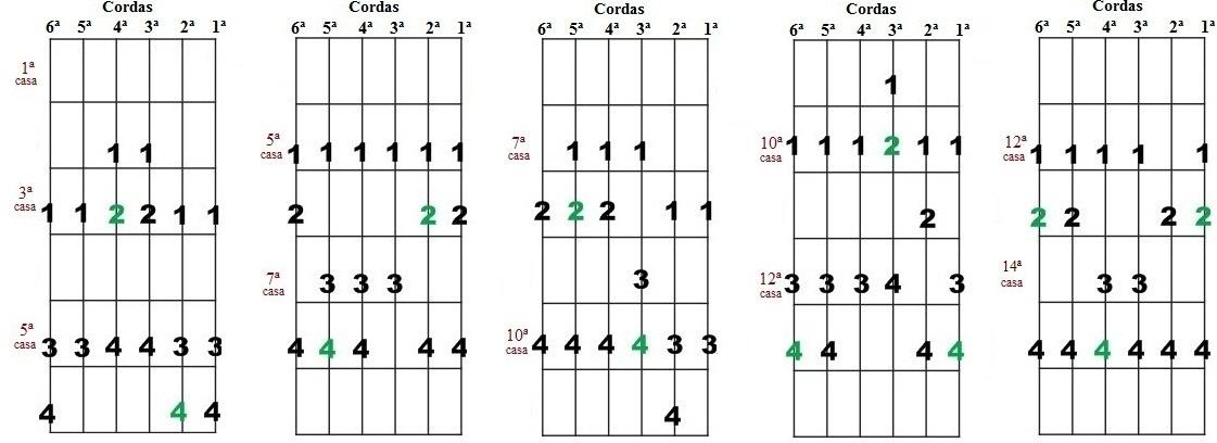 Escala Diatônica de Fá maior e Ré menor - Cinco desenhos para improvisação
