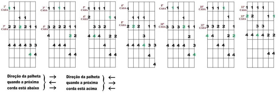 Escala Diatônica de Fá maior e Ré menor - Sete desenhos para improvisação