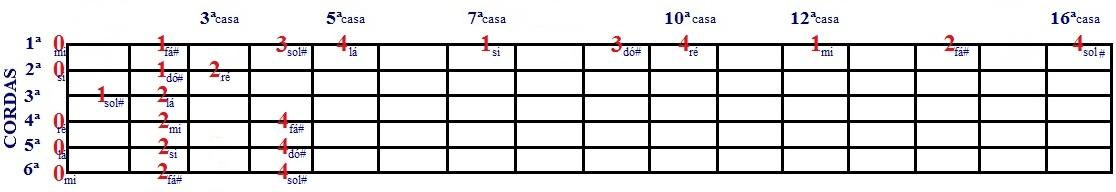 Escala Diatônica de Lá e Fá# menor - desenho com cordas soltas