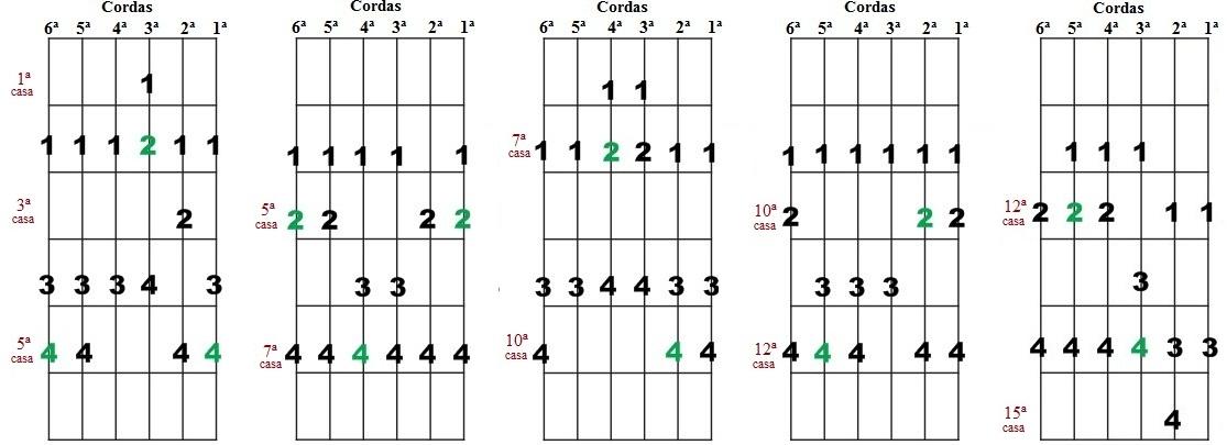 Escala Diatônica de Lá maior e Fá# menor - Cinco desenhos para improvisação