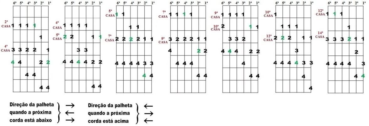 Escala Diatônica de Lá maior e Fá# menor - Sete desenhos para improvisação