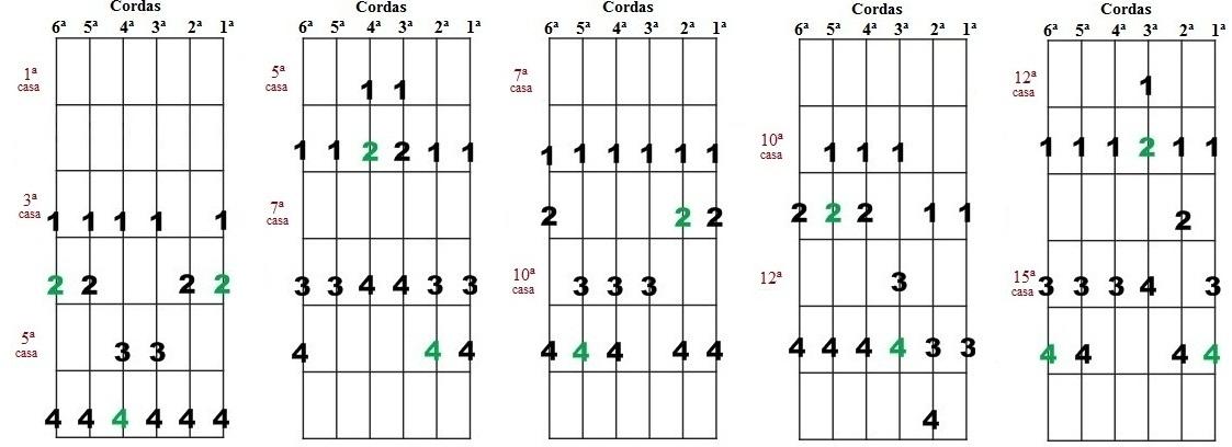 Escala Diatônica de Láb maior e Fá menor - Cinco desenhos para improvisação