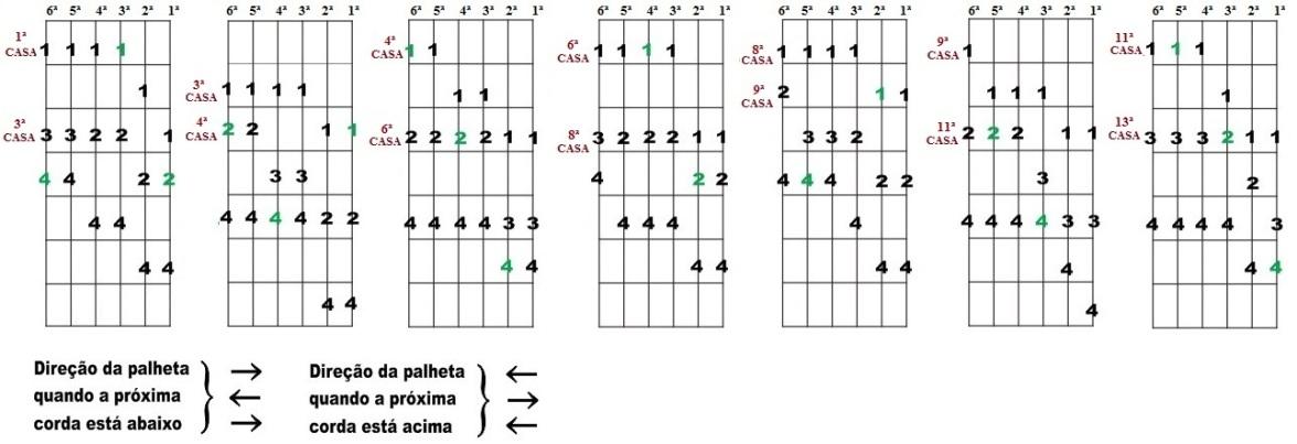 Escala Diatônica de Láb maior e Fá menor - Sete desenhos para improvisação