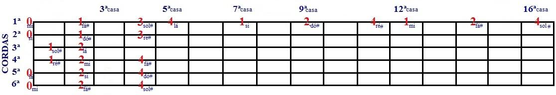Escala Diatônica de Mi e Dó# menor - desenho com cordas soltas