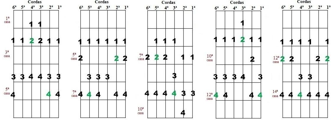 Escala Diatônica de Mi maior e Dó# menor - Cinco desenhos para improvisação