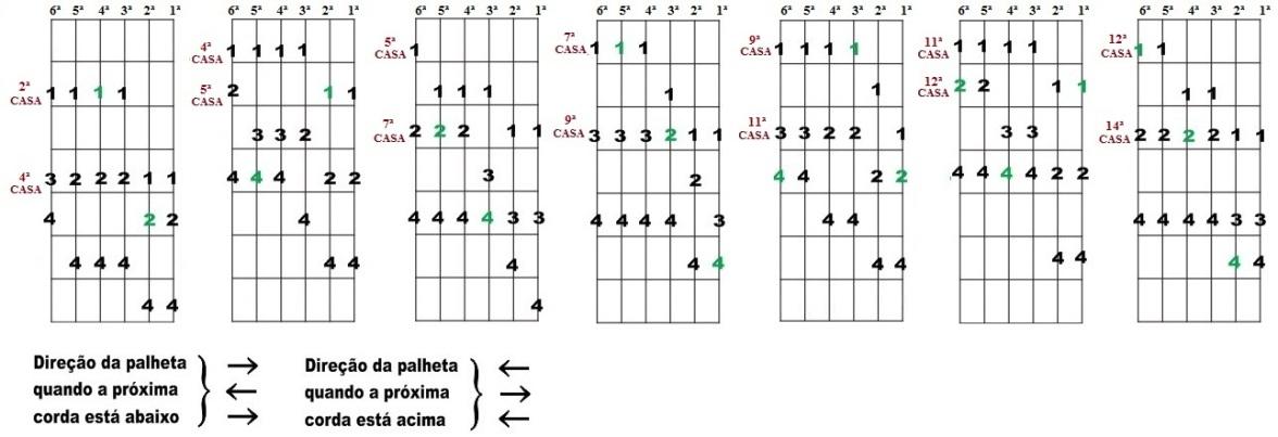 Escala Diatônica de Mi maior e Dó# menor - Sete desenhos para improvisação