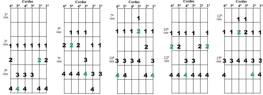 Curso a Distância de Violão e Guitarra - Instituto