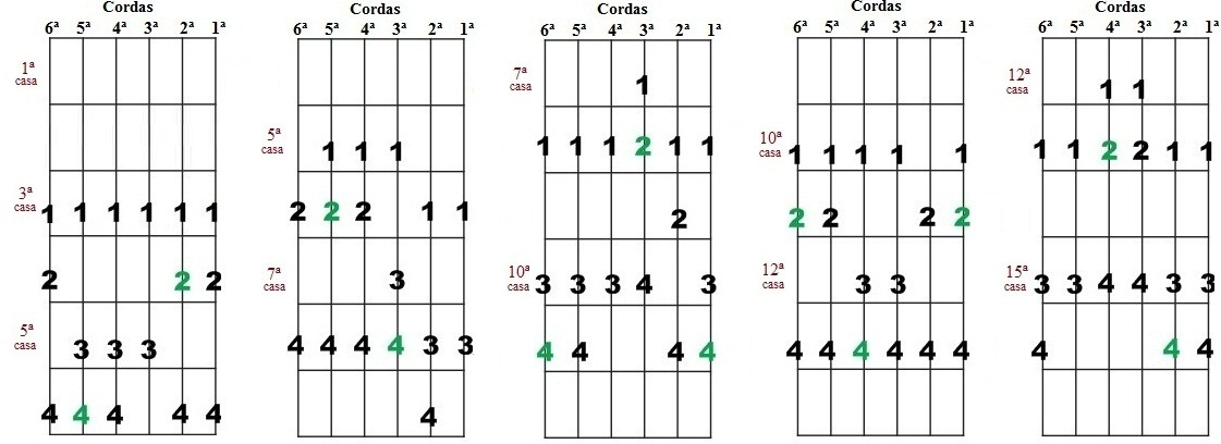 Escala Diatônica de Mib maior e Dó menor - Cinco desenhos para improvisação
