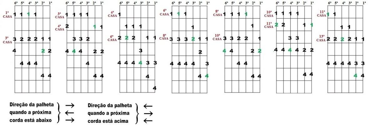 Escala Diatônica de Mib maior e Dó menor - Sete desenhos para improvisação