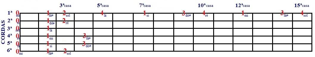 Escala Diatônica de Ré e Si menor - desenho com cordas soltas