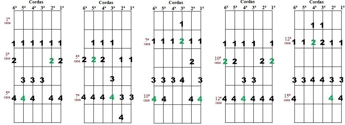 Escala Diatônica de Ré maior e Si menor - Cinco desenhos para improvisação