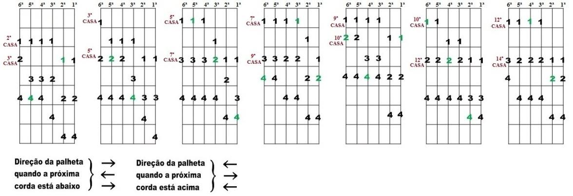 Escala Diatônica de Ré maior e Si menor - Sete desenhos para improvisação