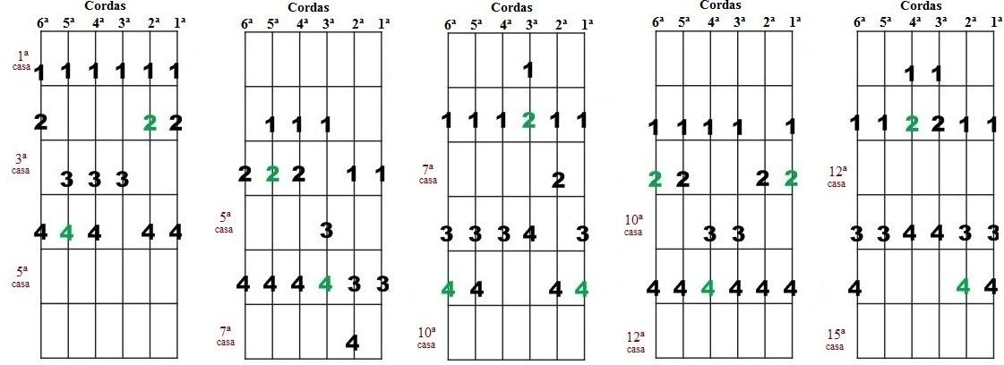 Escala Diatônica de Réb maior e Sib menor - Cinco desenhos para improvisação