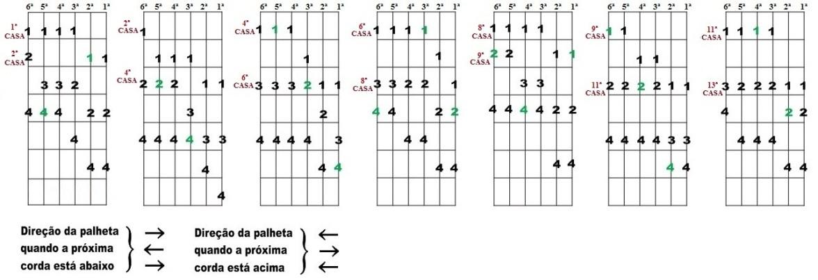 Escala Diatônica de Réb maior e Sib menor - Sete desenhos para improvisação
