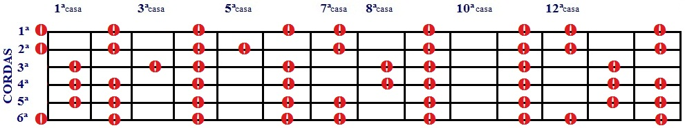 Escala Diatônica de Si e Sol# menor - 1 desenho com cordas soltas e 14 casas