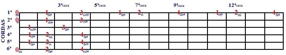 Escala Diatônica de Si e Sol# menor - desenho com cordas soltas