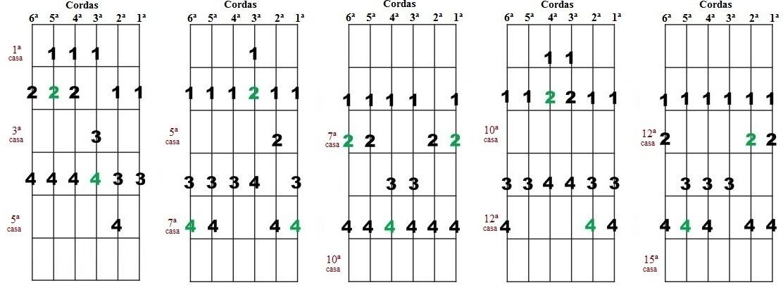 Escala Diatônica de Si maior e Sol# menor - Cinco desenhos para improvisação