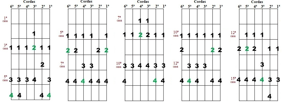 Escala Diatônica de Sib maior e Sol menor - Cinco desenhos para improvisação