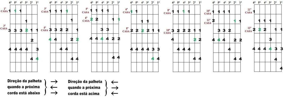 Escala Diatônica de Sib maior e Sol menor - Sete desenhos para improvisação