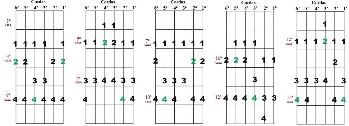 Escala Diatônica de Sol maior e Mi menor - Cinco desenhos para improvisação