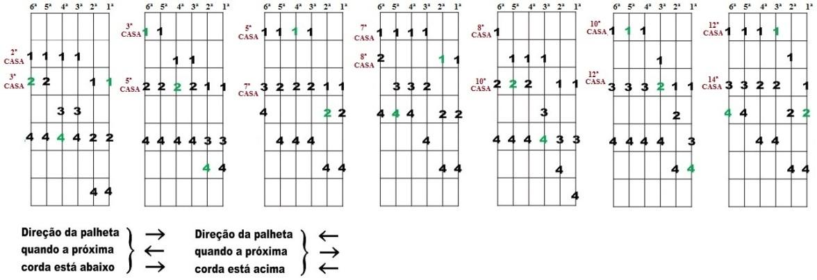 Escala Diatônica de Sol maior e Mi menor - Sete desenhos para improvisação