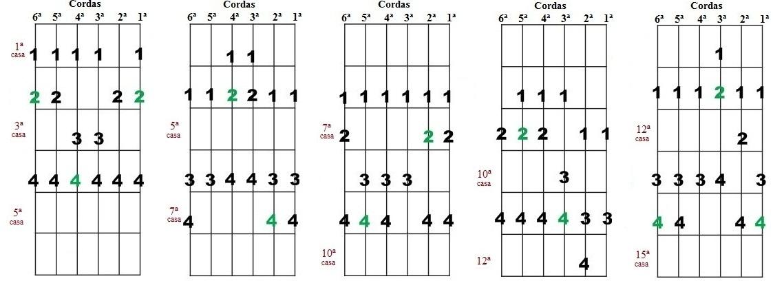 Escala Diatônica de Solb maior e Mib menor - Cinco desenhos para improvisação