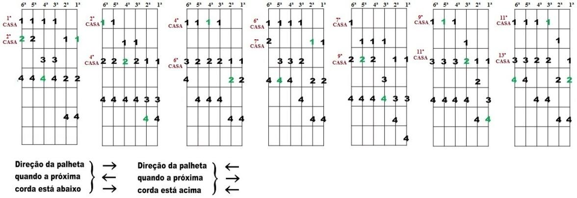Escala Diatônica de Solb maior e Mib menor - Sete desenhos para improvisação
