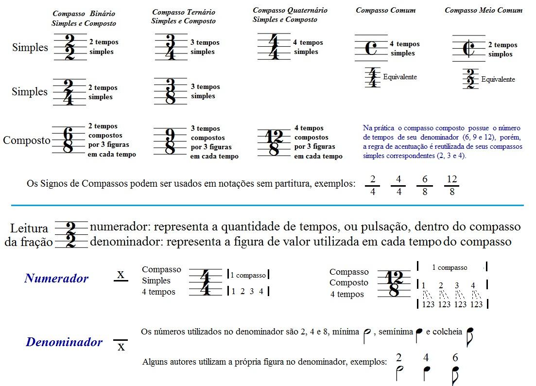 Fórmulas ou Signos de Compassos