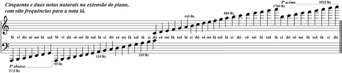 Notas naturais na extensão do piano