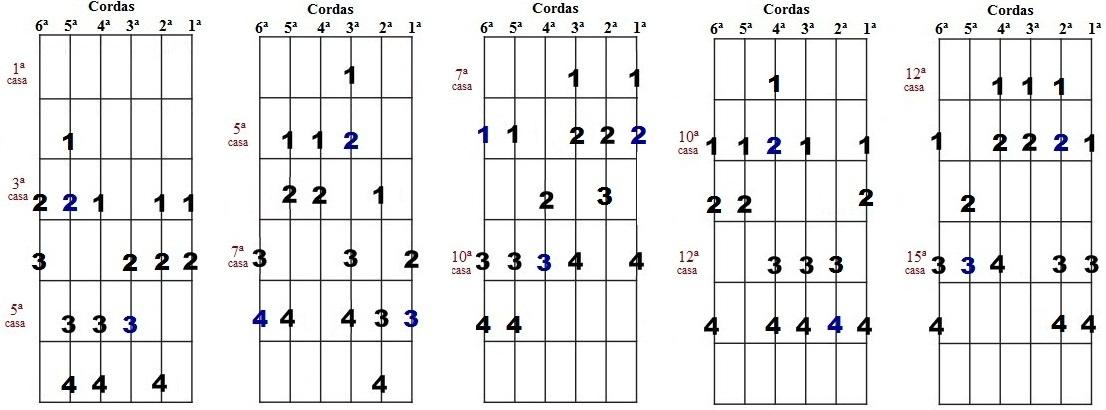 Escala harmônica de Dó menor - Cinco desenhos para improvisação