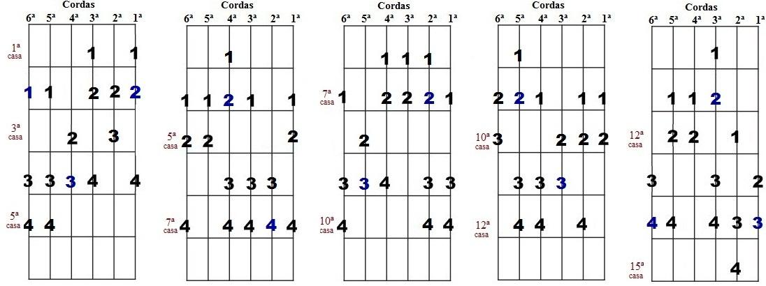 Escala harmônica de Fá# menor - Cinco desenhos para improvisação