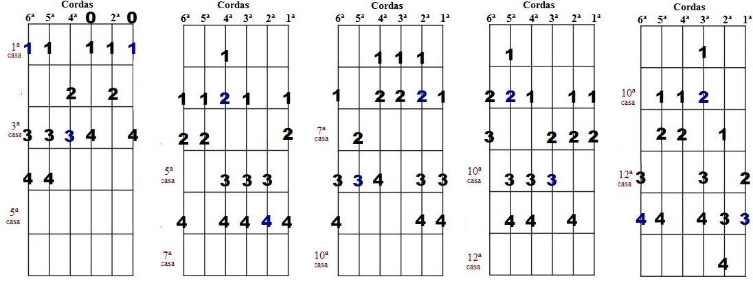 Escala harmônica de Fá menor - Cinco desenhos para improvisação
