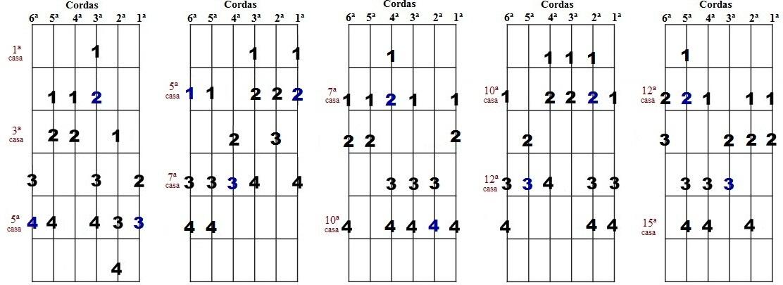 Escala harmônica de Lá menor - Cinco desenhos para improvisação