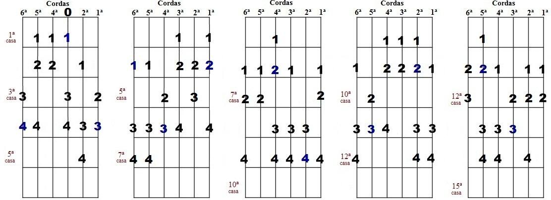 Escala harmônica de Láb menor - Cinco desenhos para improvisação
