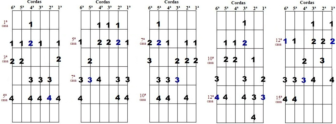 Escala harmônica de Mi menor - Cinco desenhos para improvisação