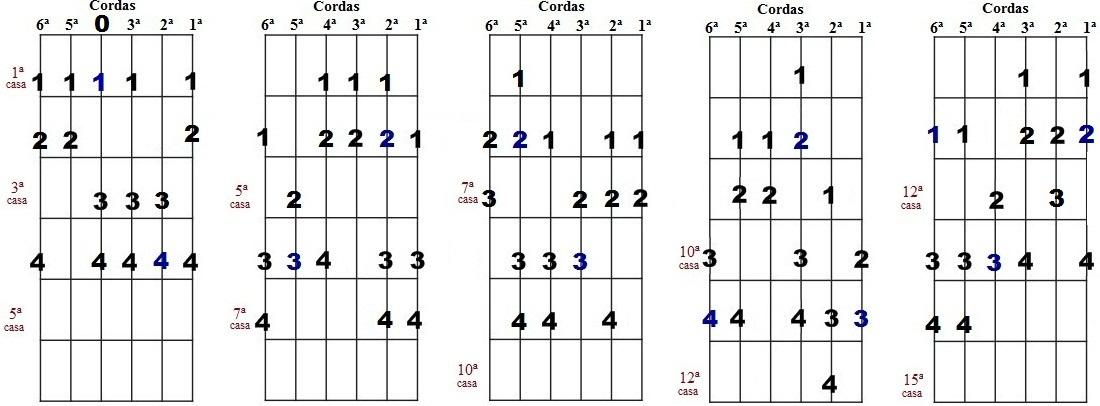 Escala harmônica de Mib menor - Cinco desenhos para improvisação