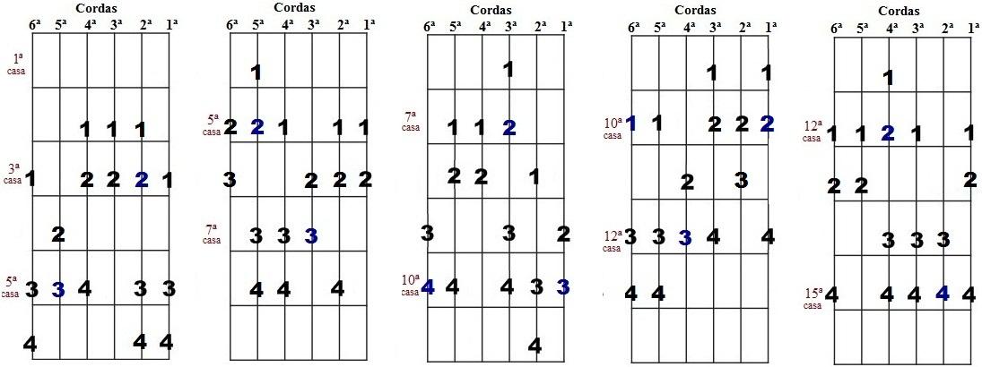 Escala harmônica de Ré menor - Cinco desenhos para improvisação