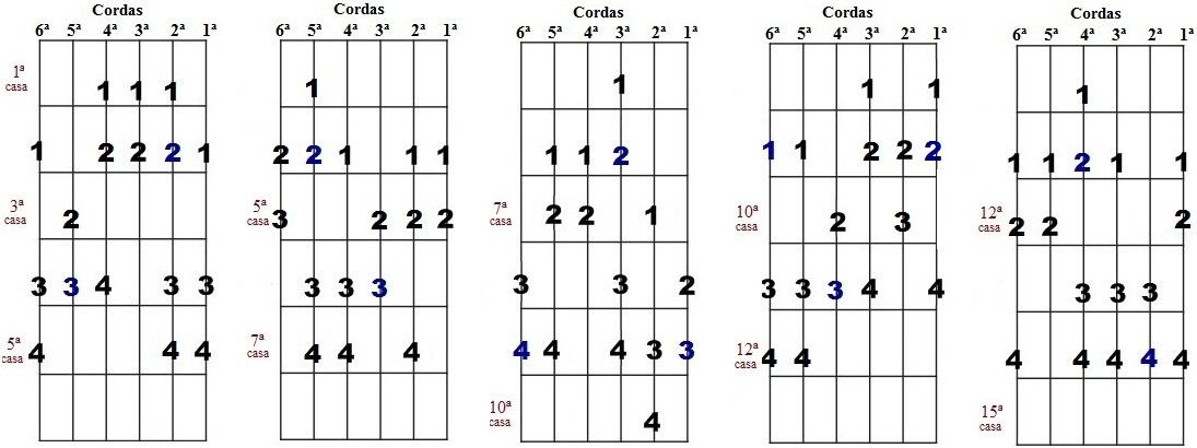 Escala harmônica de Réb menor - Cinco desenhos para improvisação