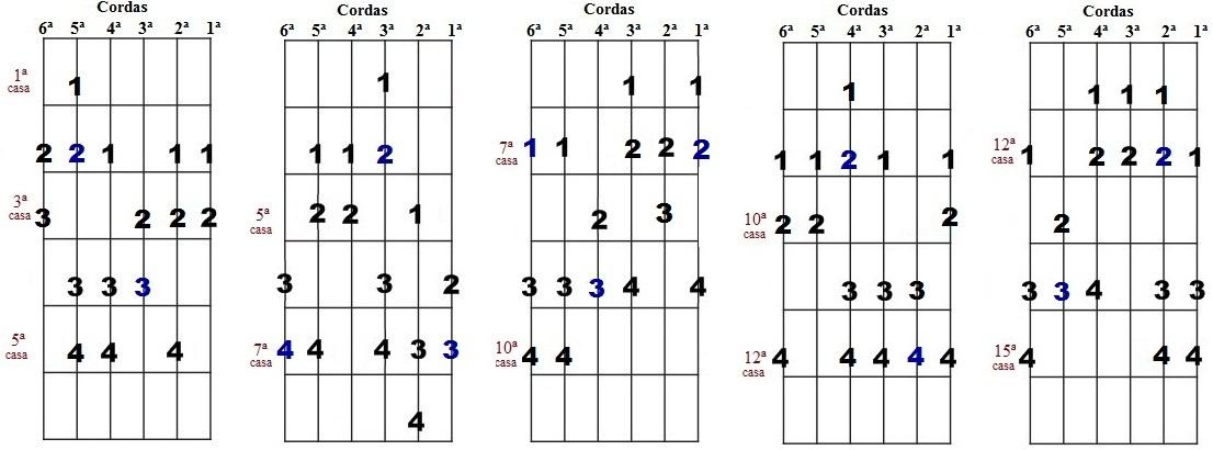 Escala harmônica de Si menor - Cinco desenhos para improvisação