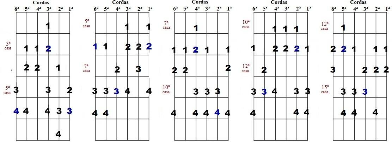 Escala harmônica de Sib menor - Cinco desenhos para improvisação