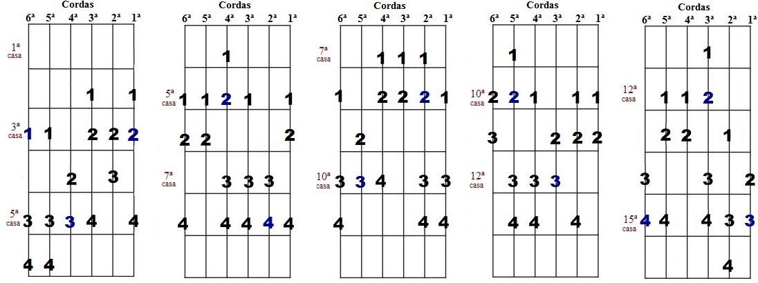 Escala harmônica de Sol menor - Cinco desenhos para improvisação