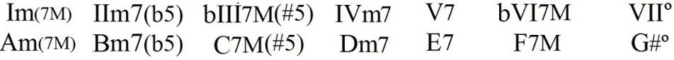 Tétrades na escala diatônica menor harmônica