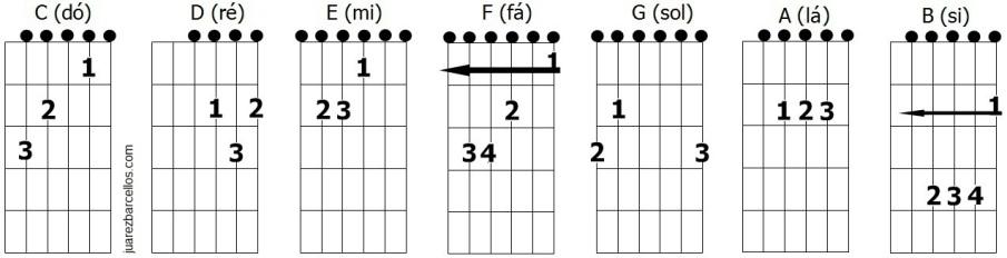 Cifras Em Desenho ~ Mini dicionário dos acordes mais usados no viol u00e3o Juarez Barcellos